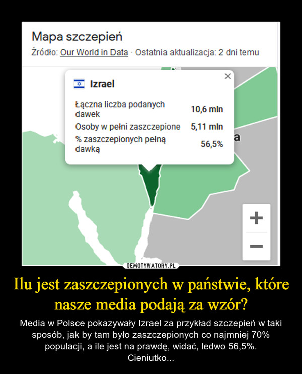 Ilu jest zaszczepionych w państwie, które nasze media podają za wzór? – Media w Polsce pokazywały Izrael za przykład szczepień w taki sposób, jak by tam było zaszczepionych co najmniej 70% populacji, a ile jest na prawdę, widać, ledwo 56,5%.Cieniutko...